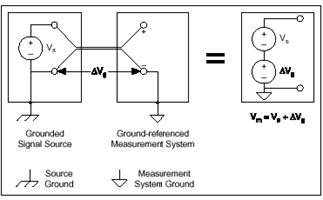 By selecting appropriately between differential and reference-single-ended signal connections, you can make more accurate voltage measurements and avoid ground loops.